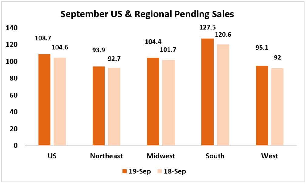 September 2019 Pending Home Sales